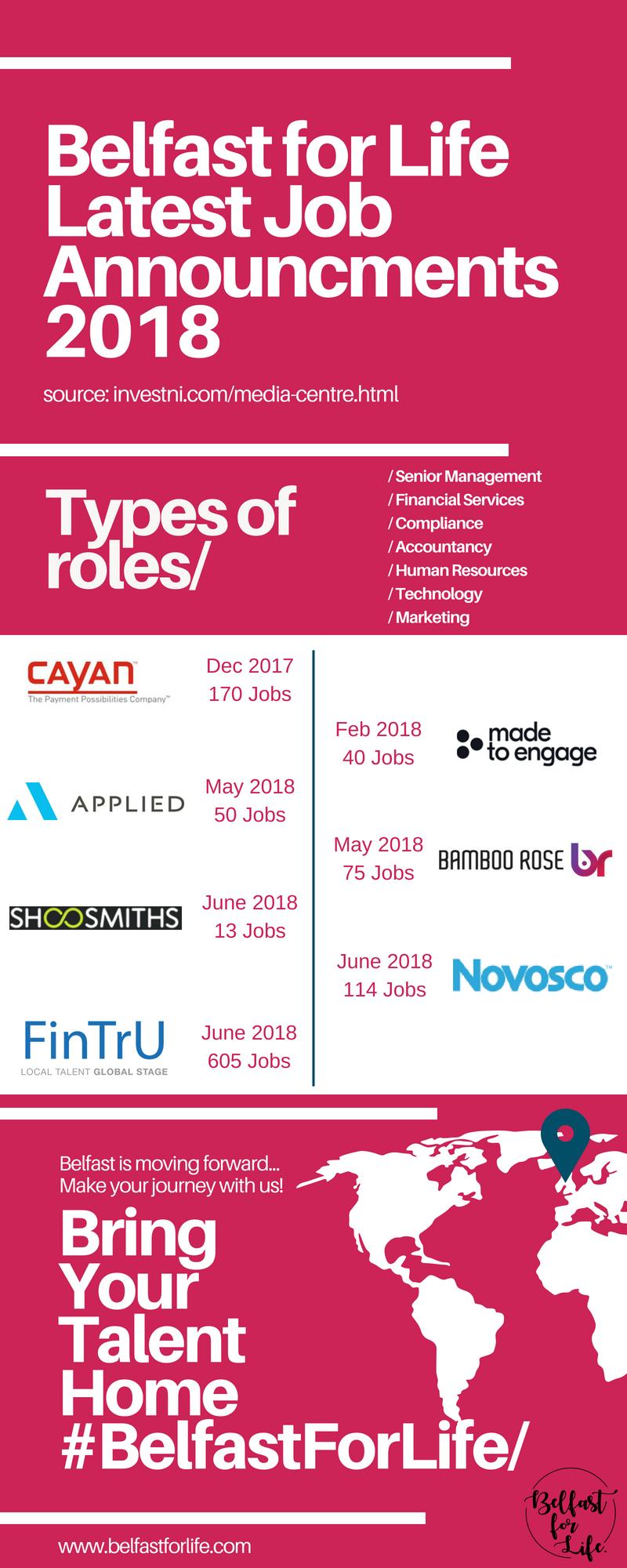 Belfast Job Announcements 2018